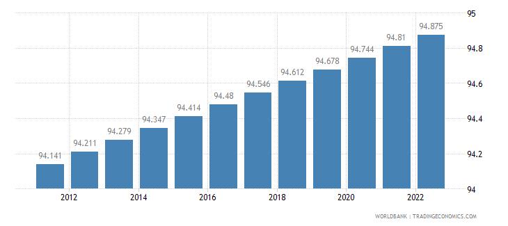 malta urban population percent of total wb data