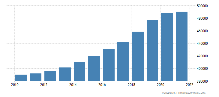 malta urban population wb data