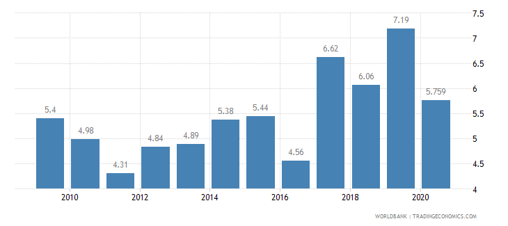 malta vulnerable employment female percent of female employment wb data