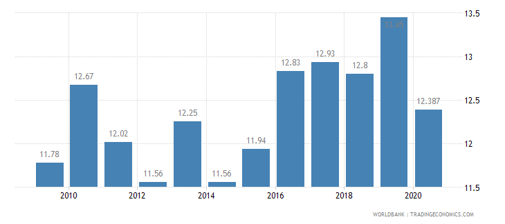 malta vulnerable employment male percent of male employment wb data