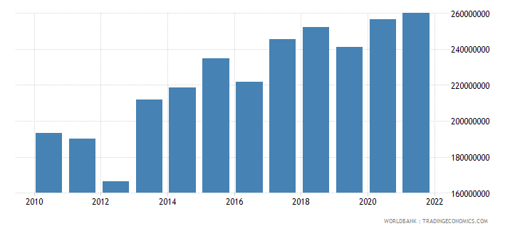 malta workers remittances receipts bop us dollar wb data