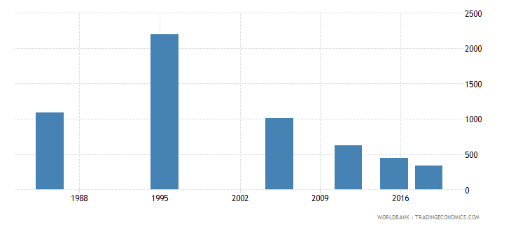malta youth illiterate population 15 24 years both sexes number wb data