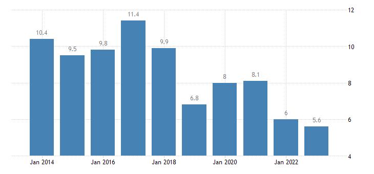 malta youth unemployment rate females eurostat data