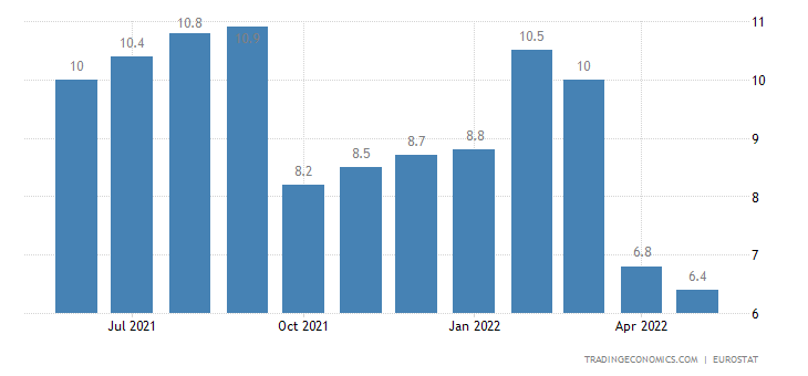 Malta Youth Unemployment Rate
