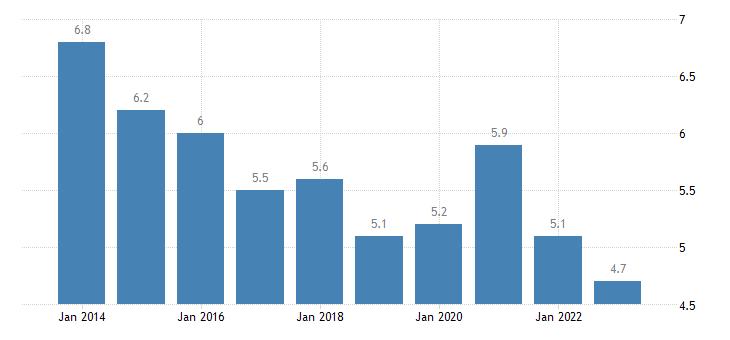 malta youth unemployment ratio 15 24 eurostat data
