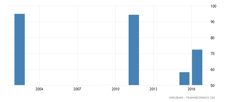 marshall islands adjusted net intake rate to grade 1 of primary education female percent wb data