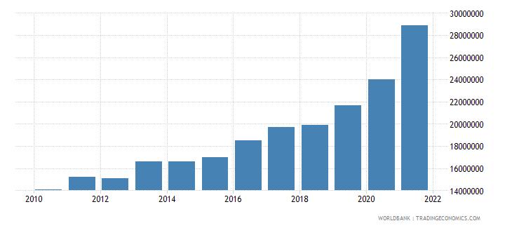 marshall islands adjusted savings consumption of fixed capital us dollar wb data