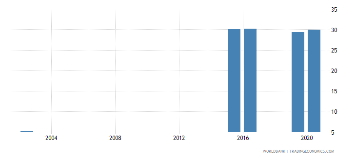 marshall islands adolescents out of school male percent of male lower secondary school age wb data