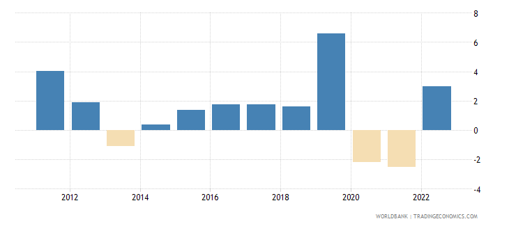 marshall islands annual percentage growth rate of gdp at market prices based on constant 2010 us dollars  wb data