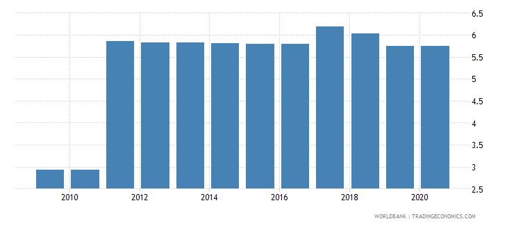 marshall islands automated teller machines atms per 100000 adults wb data