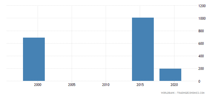 marshall islands enrolment in post secondary non tertiary education both sexes number wb data