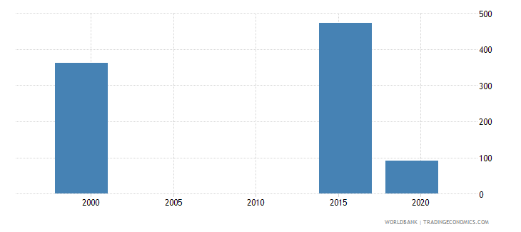 marshall islands enrolment in post secondary non tertiary education female number wb data