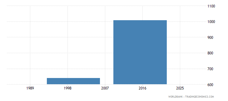 marshall islands enrolment in post secondary non tertiary education public institutions both sexes number wb data