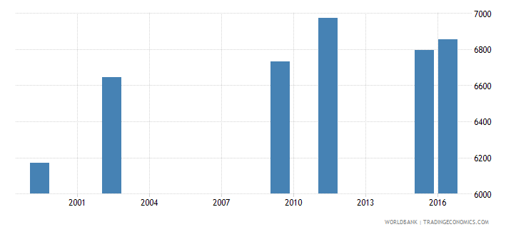 marshall islands enrolment in primary education public institutions both sexes number wb data