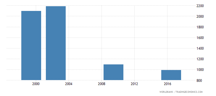marshall islands enrolment in secondary education private institutions both sexes number wb data