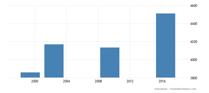 marshall islands enrolment in secondary education public institutions both sexes number wb data