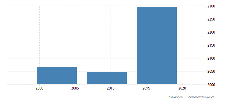 marshall islands enrolment in secondary education public institutions female number wb data