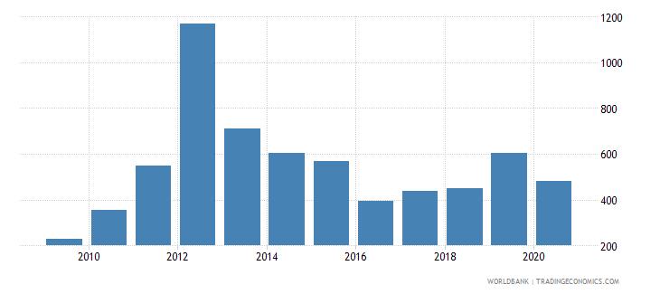 marshall islands export value index 2000  100 wb data