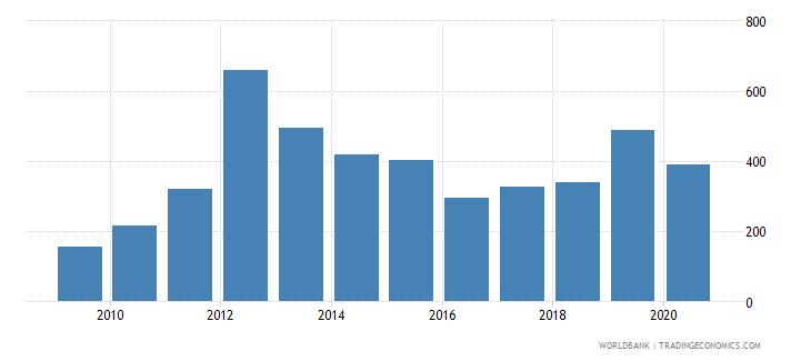 marshall islands export volume index 2000  100 wb data