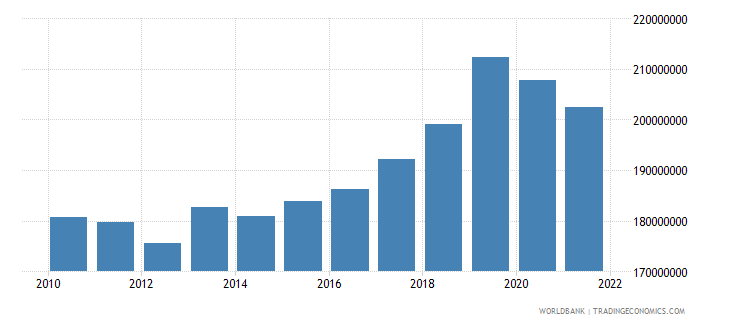 marshall islands gdp constant 2000 us dollar wb data