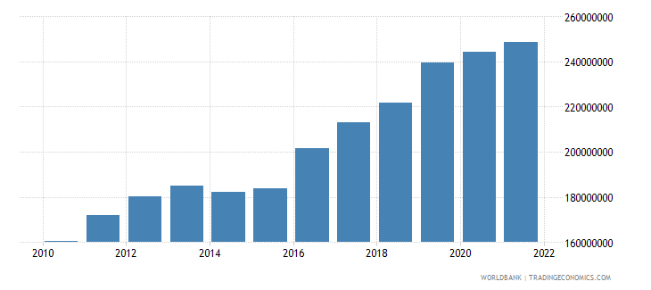 marshall islands gdp current lcu wb data