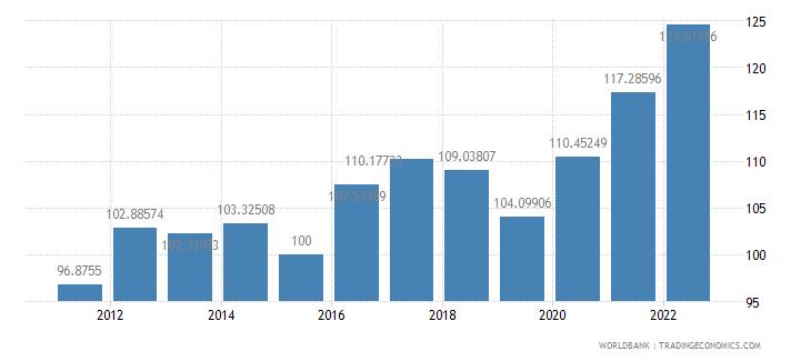 marshall islands gdp deflator base year varies by country wb data