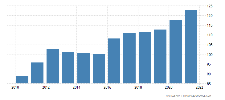marshall islands gdp deflator linked series base year varies by country wb data