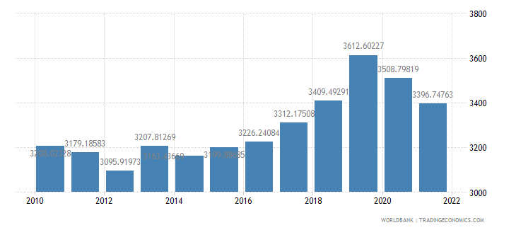 marshall islands gdp per capita constant lcu wb data