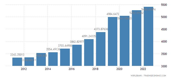 marshall islands gdp per capita constant lcu wb data