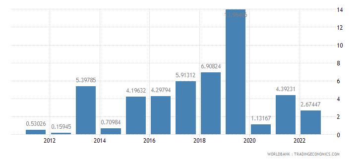 marshall islands gdp per capita growth annual percent wb data