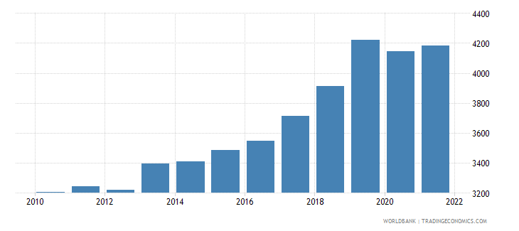 marshall islands gdp per capita ppp current international $ wb data