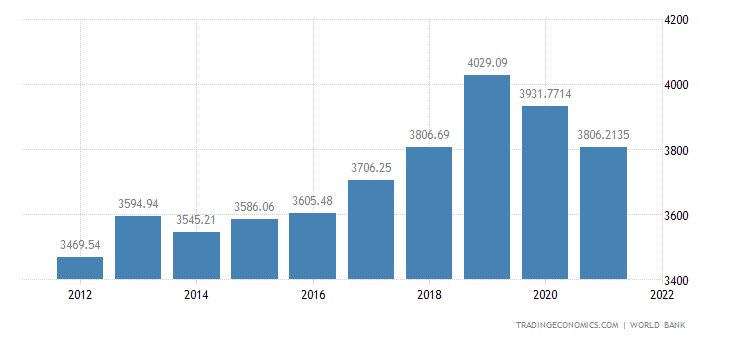 Marshall Islands GDP Per Capita Ppp