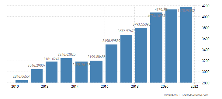 marshall islands gdp per capita us dollar wb data