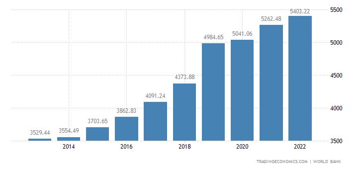 Marshall Islands GDP Per Capita