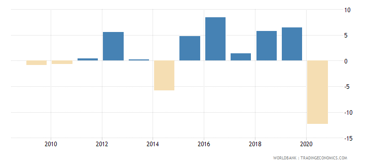 marshall islands general government final consumption expenditure annual percent growth wb data