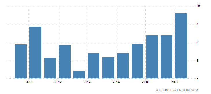 marshall islands government effectiveness percentile rank wb data