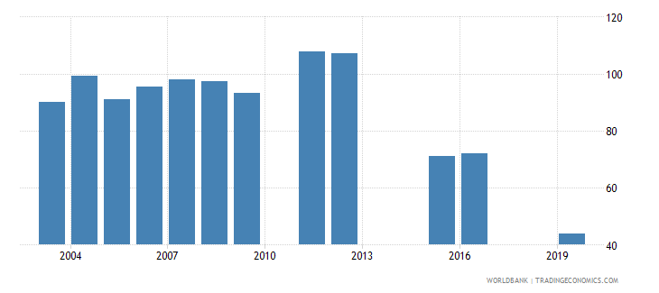 marshall islands gross enrolment ratio lower secondary both sexes percent wb data