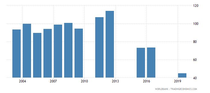 marshall islands gross enrolment ratio lower secondary female percent wb data