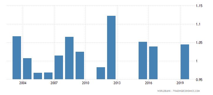 marshall islands gross enrolment ratio lower secondary gender parity index gpi wb data