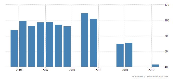 marshall islands gross enrolment ratio lower secondary male percent wb data