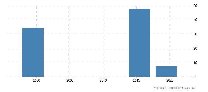 marshall islands gross enrolment ratio post secondary non tertiary both sexes percent wb data