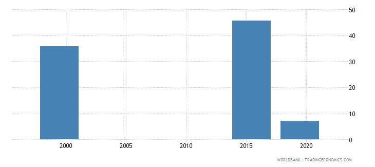marshall islands gross enrolment ratio post secondary non tertiary female percent wb data