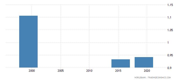 marshall islands gross enrolment ratio post secondary non tertiary gender parity index gpi wb data