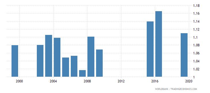 marshall islands gross enrolment ratio upper secondary gender parity index gpi wb data