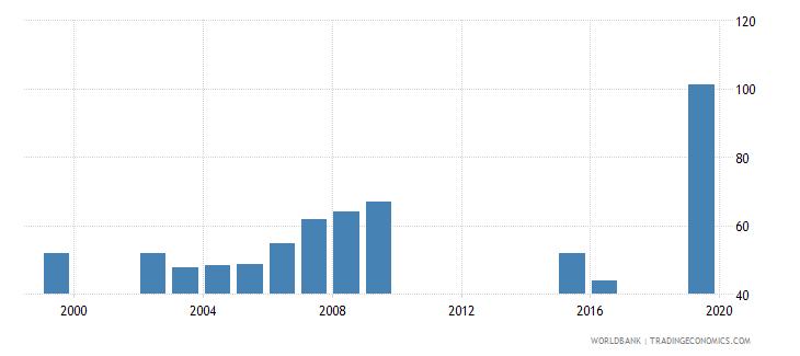 marshall islands gross enrolment ratio upper secondary male percent wb data