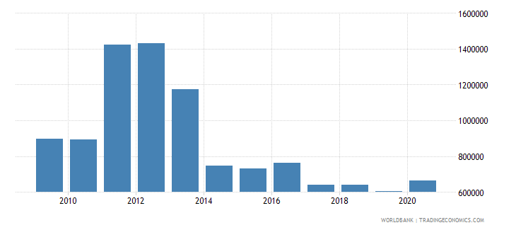 marshall islands interest payments current lcu wb data