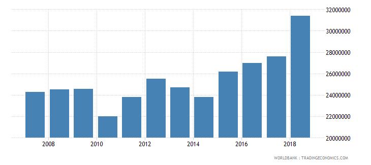 marshall islands international tourism expenditures us dollar wb data