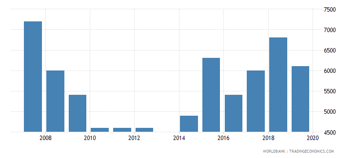 marshall islands international tourism number of arrivals wb data