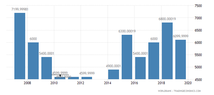marshall islands international tourism number of arrivals wb data