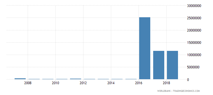 marshall islands international tourism receipts for passenger transport items current us$ wb data